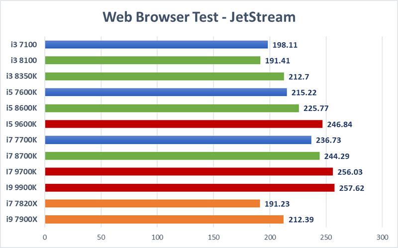 browser test 2018