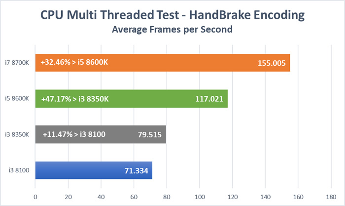 Coffee Lake CPU Test - Handbrake