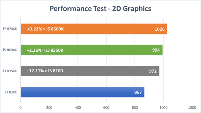 Coffee Lake CPU Test - 2D Graphics