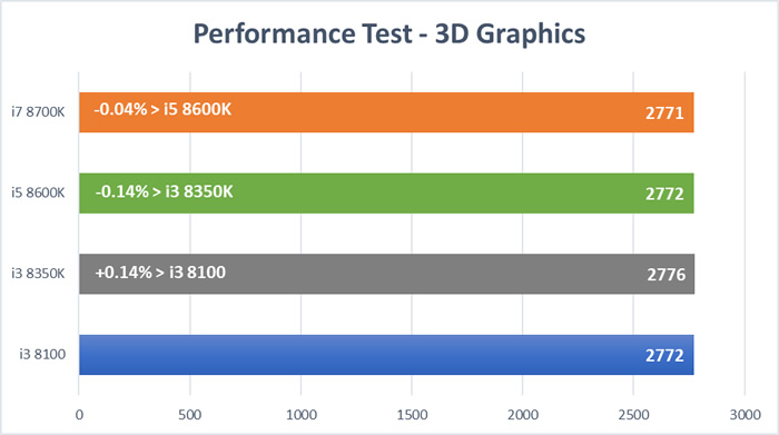 Coffee Lake CPU Test - 3D Graphics