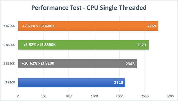 Coffee Lake CPU Test - CPU Single Threaded