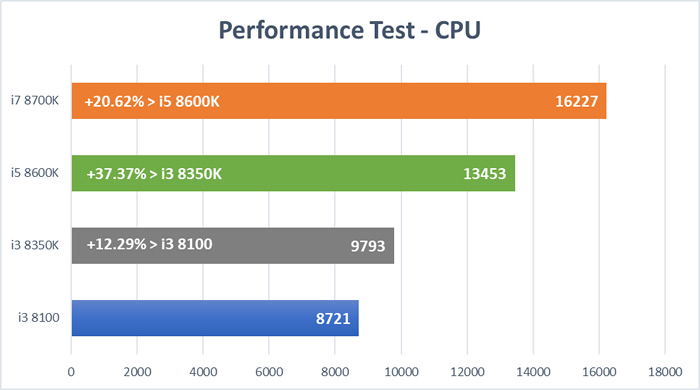 Coffee Lake CPU Test - CPU