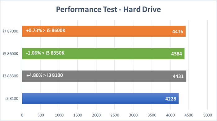 Coffee Lake CPU Test - Hard Drive