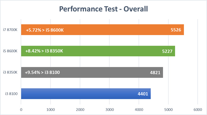 Coffee Lake CPU Test - Overall System