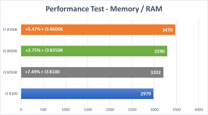 Coffee Lake CPU Test - RAM