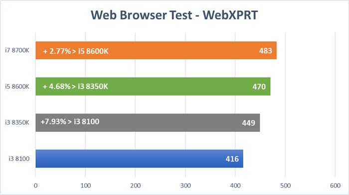 Coffee Lake CPU Test - WebXPRT