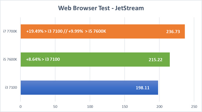 Kaby Lake CPU Test - JetStream