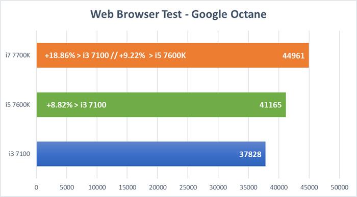 Kaby Lake CPU Tests - Octane