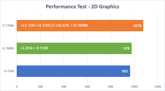 Kaby Lake - 2D Graphics Test
