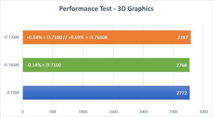 Kaby Lake CPU Tests - 3D Graphics