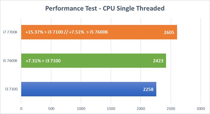 Kaby Lake CPU Tests - CPU Single Thread Test