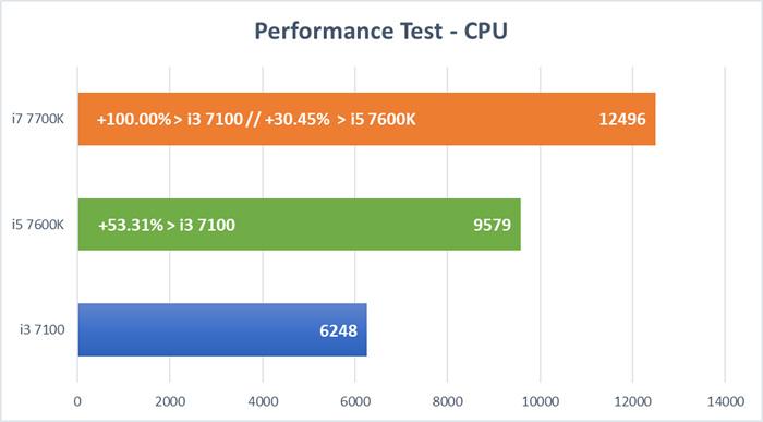Kaby Lake CPU Test - CPU Test