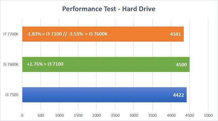 Kay Lake CPU Tests - Hard Drive Test