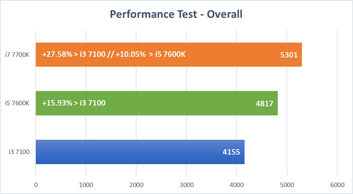 Kaby Lake CPU Tests - Performance Test Overall