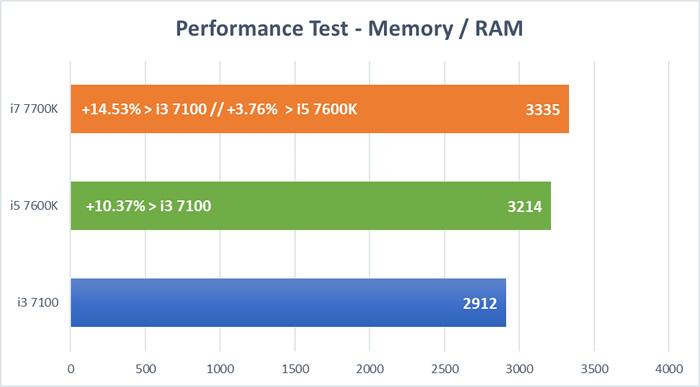 Kaby Lake CPU Test - RAM Test