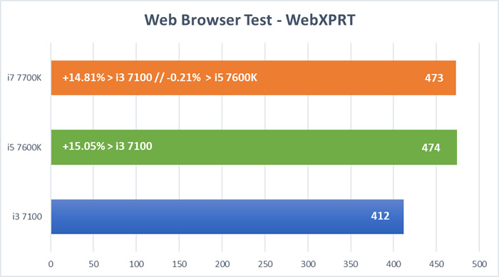 Kaby Lake CPU Test - WebXprt