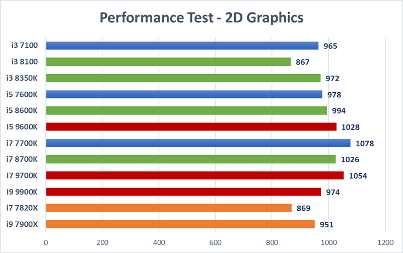 Trading CPU Mega Test - 2D Graphics