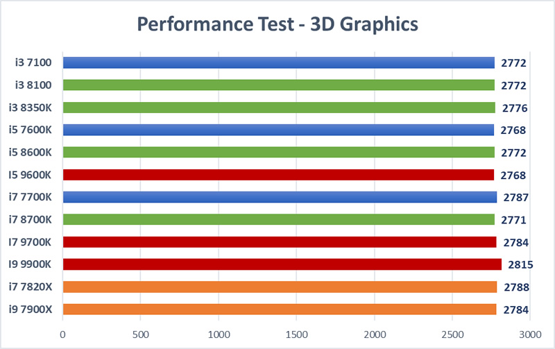 Trading CPU Mega Test - 3D Graphics