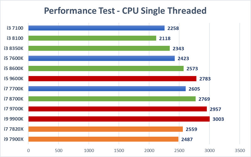 Trading CPU Mega Test - Single Thread Test
