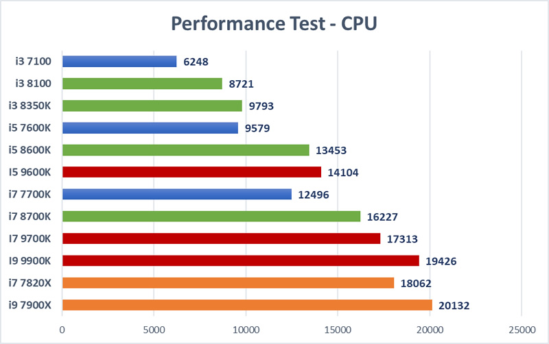 Trading CPU Mega Test - Processor Overall
