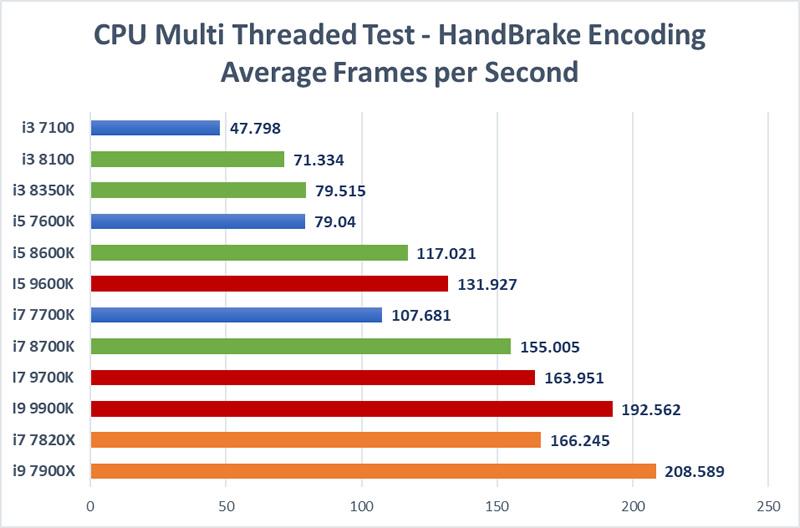 Trading CPU Mega Test - Handbrake Test