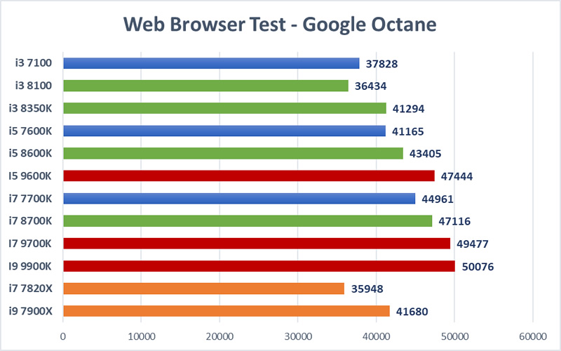 Trading CPU Mega Test - Google Octane
