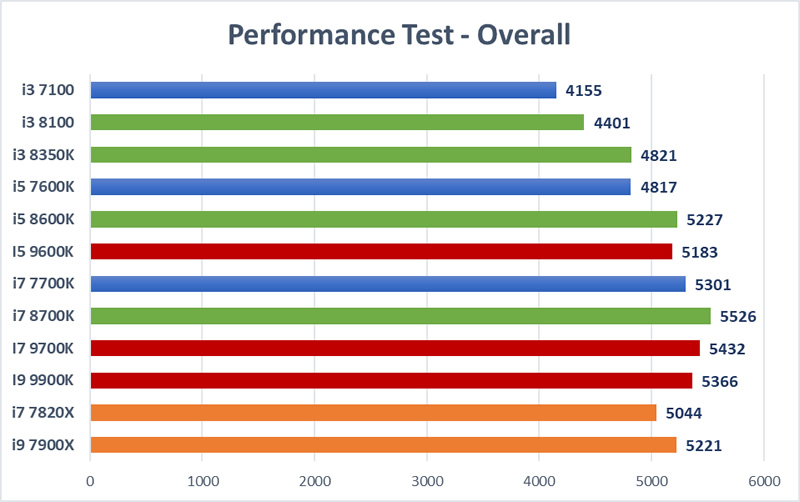 Trading CPU Mega Test - Overall