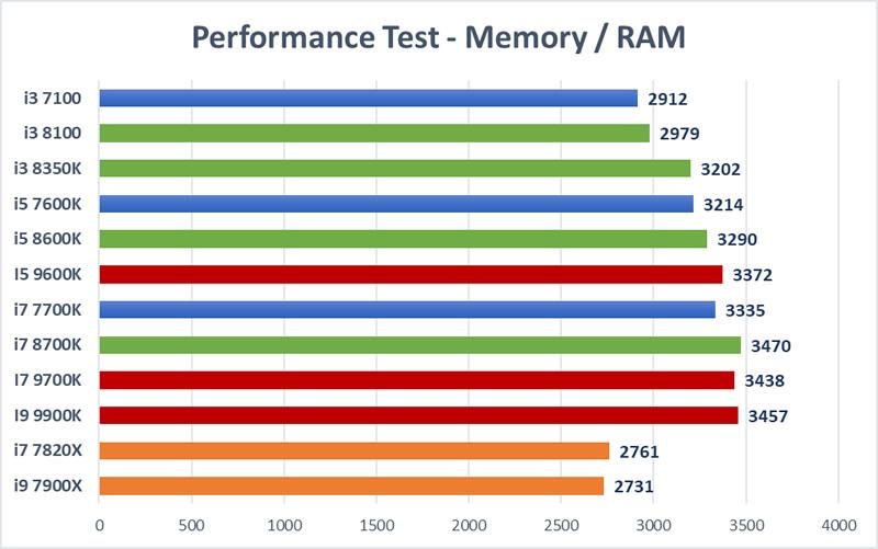 Trading CPU Mega Test - RAM