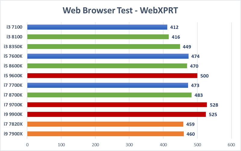 Trading CPU Mega Test - WebXPRT