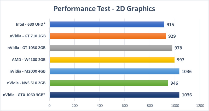 Graphics Card Mega Test - 2D Graphics Test