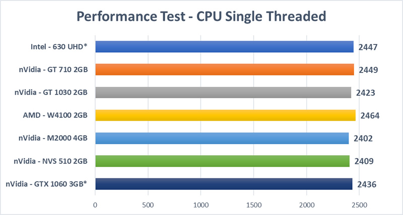 Graphics Card Mega Test - CPU Single Thread Test