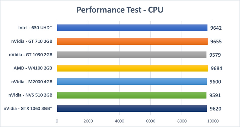 Graphics Card Mega Test - CPU Test