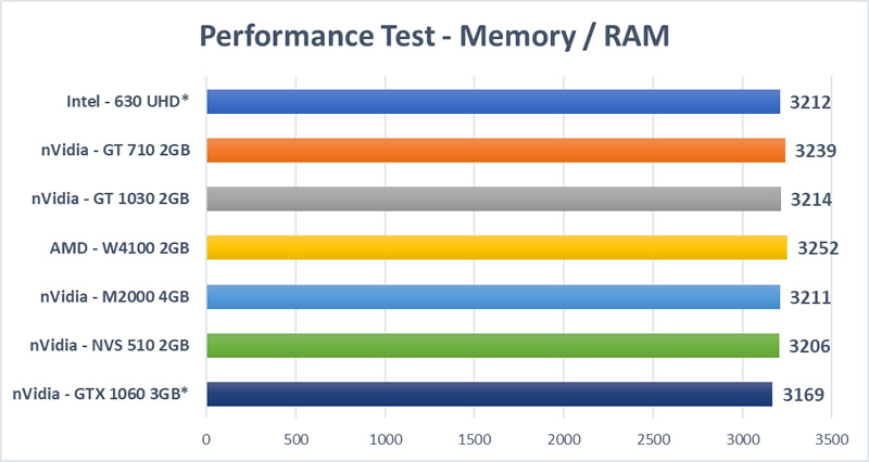 Graphics Card Mega Test - RAM Test