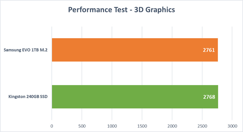 HD Mega Test - 3D Graphics