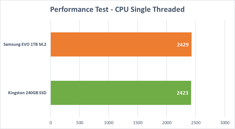 HD Mega Test - CPU Single Thread
