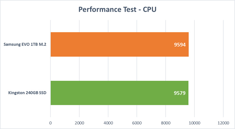 HD Mega Test - CPU
