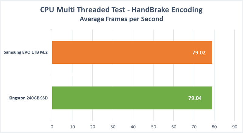 HD Mega Test - Handbrake