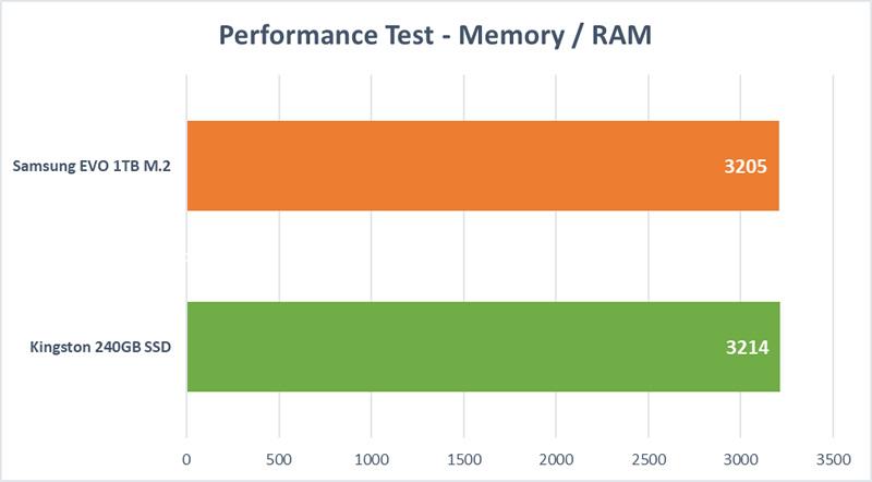 HD Mega Test - RAM