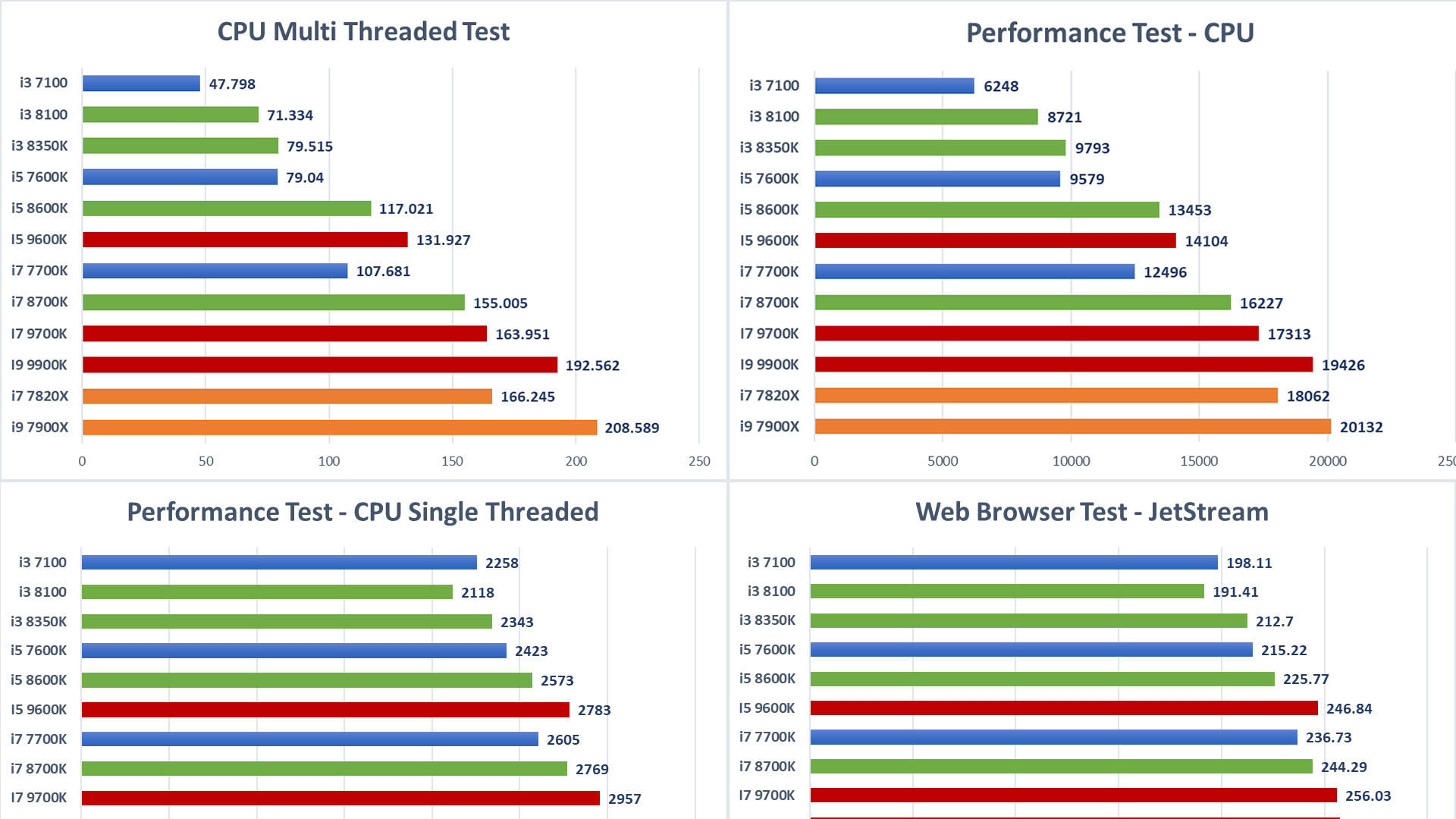 CPU Performance Graphs