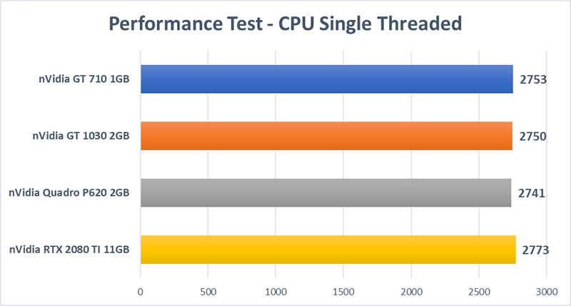 Trading GPU Test - CPU Single Thread Test