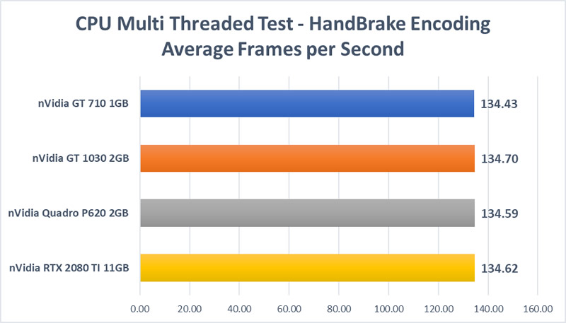 Trading GPU Test - CPU Multi-thread / Handbrake Test