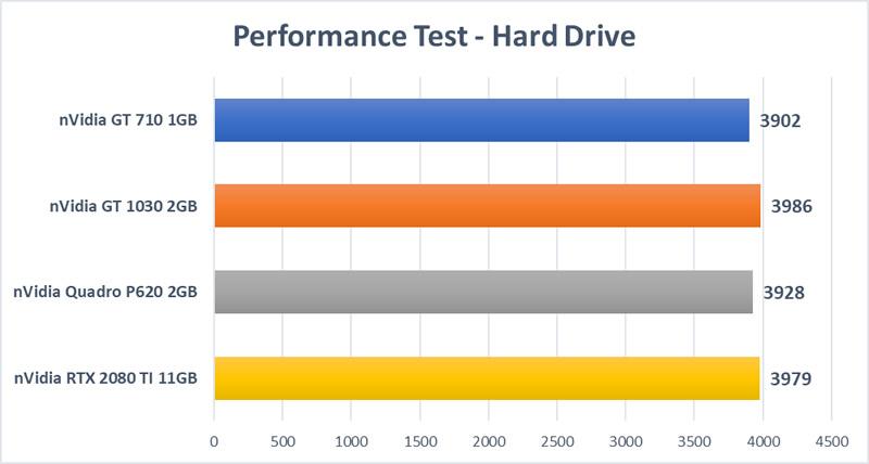 Trading GPU Test - Hard Drive Test