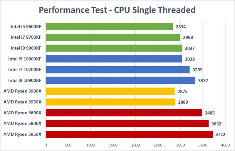 Trading CPU Test - CPU Single Thread Speed Test