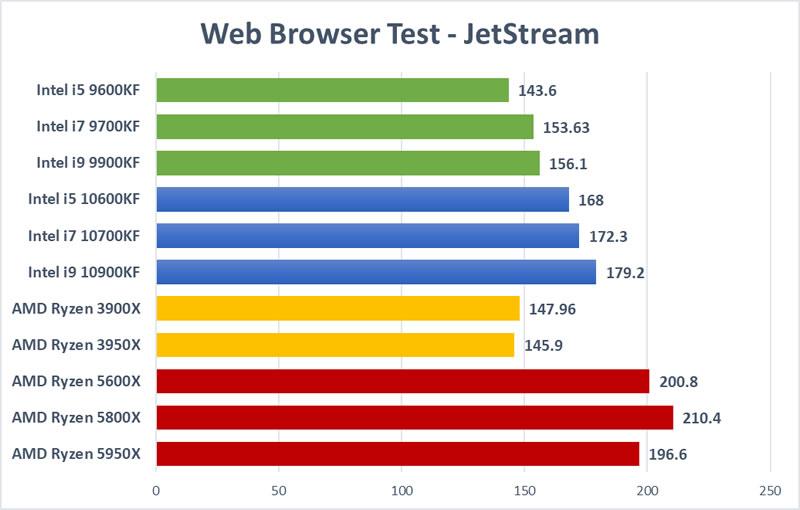 Trading CPU Test - JetStream Browser Test