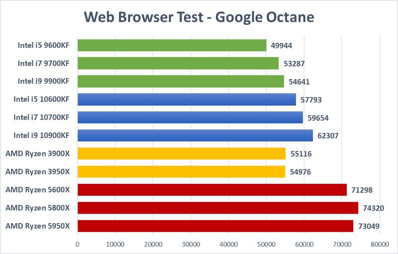 Trading CPU Test - Google Octane Browser Test