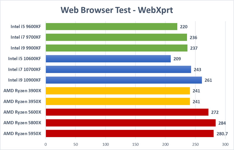 Trading CPU Test - WebXprt Browser Test